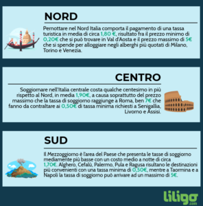 Infografica Liligo: ricerca tassa turistica